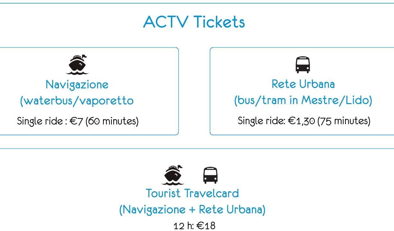 Venecia ACTV Travel Card de Turismo